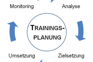 Trainingsplanung